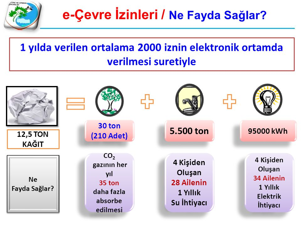e-Çevre İzinleri / Ne Fayda Sağlar daha fazla absorbe edilmesi