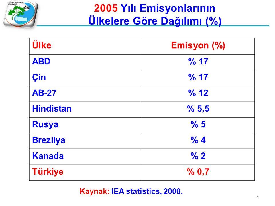 2005 Yılı Emisyonlarının Ülkelere Göre Dağılımı (%)