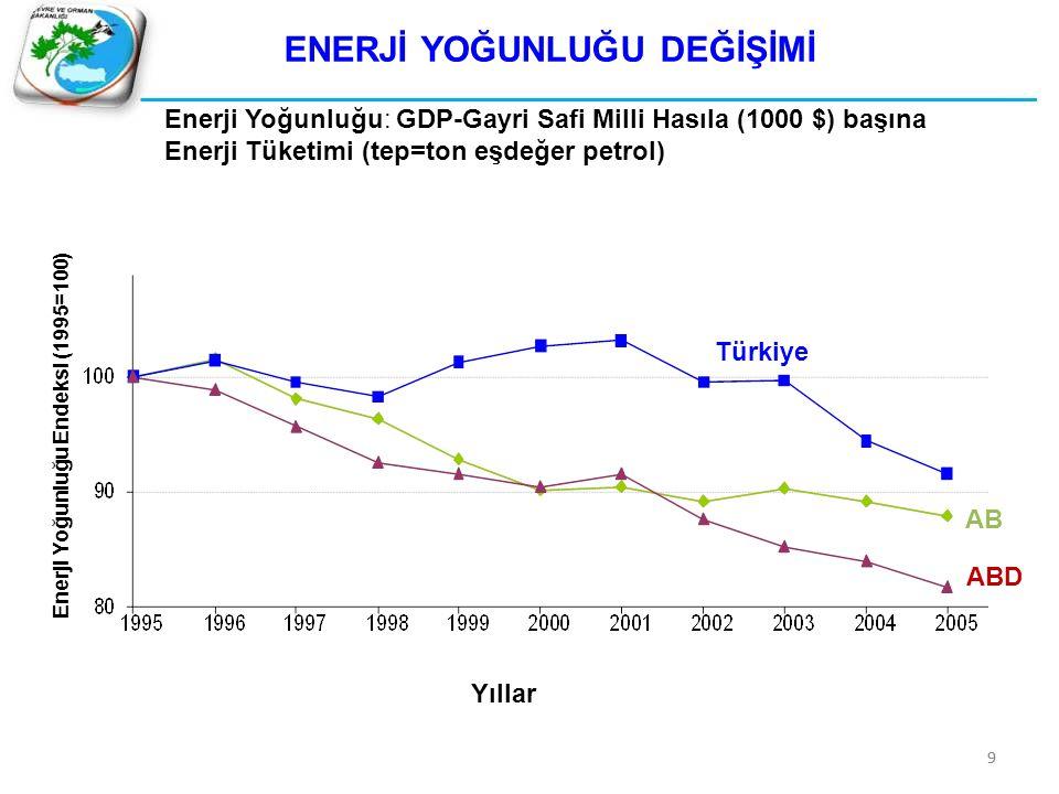 ENERJİ YOĞUNLUĞU DEĞİŞİMİ Enerji Yoğunluğu Endeksi (1995=100)
