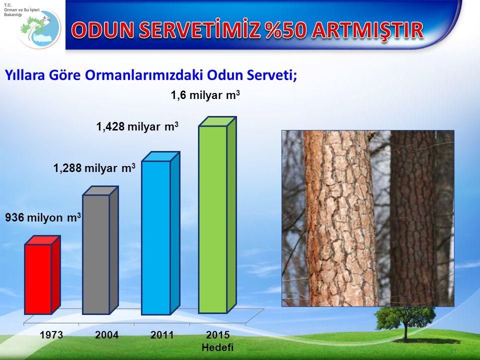 ODUN SERVETİMİZ %50 ARTMIŞTIR