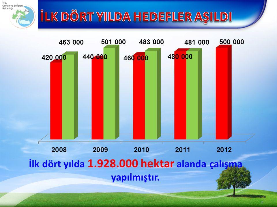 İlk dört yılda 1.928.000 hektar alanda çalışma yapılmıştır.