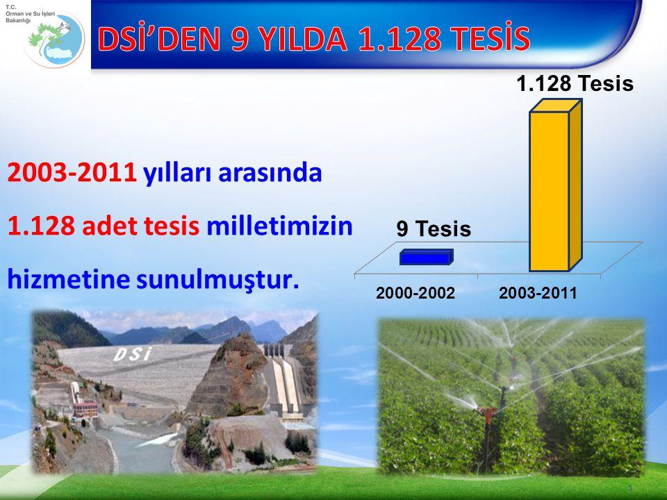 1.128 adet tesis milletimizin hizmetine sunulmuştur.