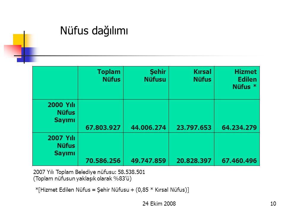 Nüfus dağılımı Toplam Nüfus Şehir Nüfusu Kırsal Nüfus