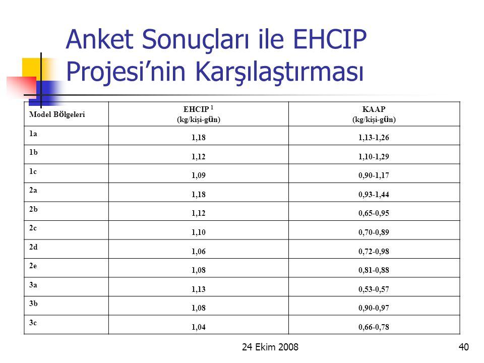 Anket Sonuçları ile EHCIP Projesi'nin Karşılaştırması