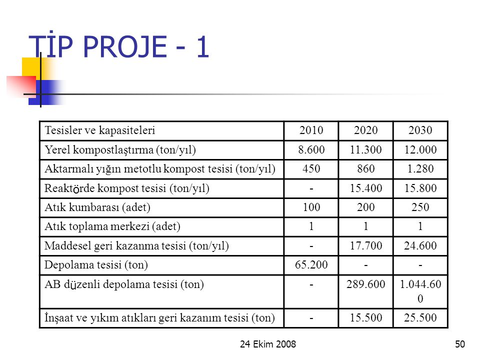 TİP PROJE - 1 Tesisler ve kapasiteleri 2010 2020 2030