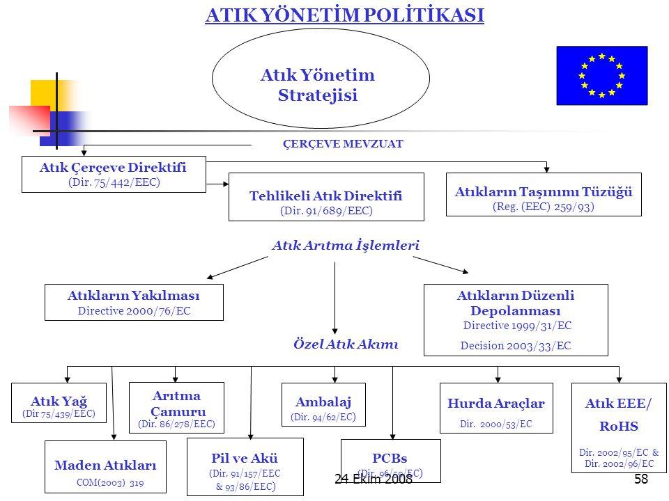 ATIK YÖNETİM POLİTİKASI Atık Yönetim Stratejisi