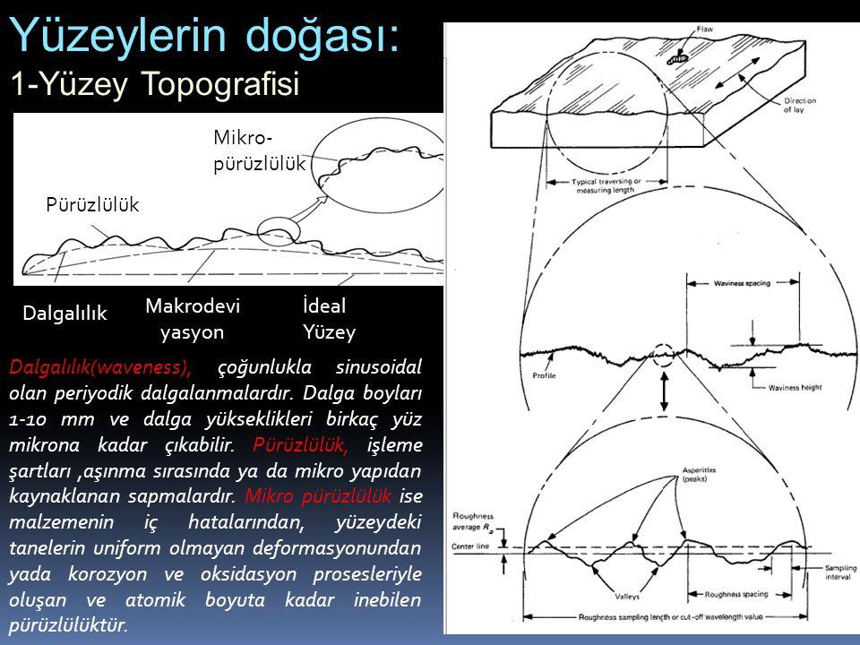 Yüzeylerin doğası: 1-Yüzey Topografisi Mikro-pürüzlülük Pürüzlülük