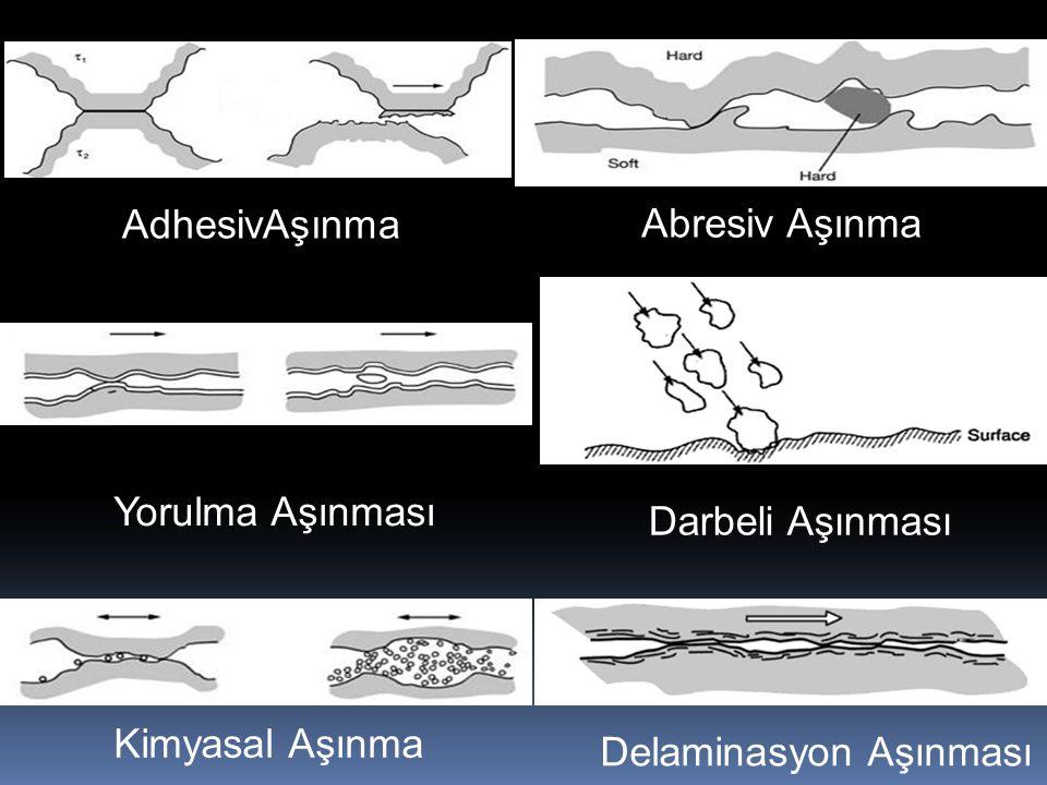 AdhesivAşınma Abresiv Aşınma. Yorulma Aşınması. Darbeli Aşınması.
