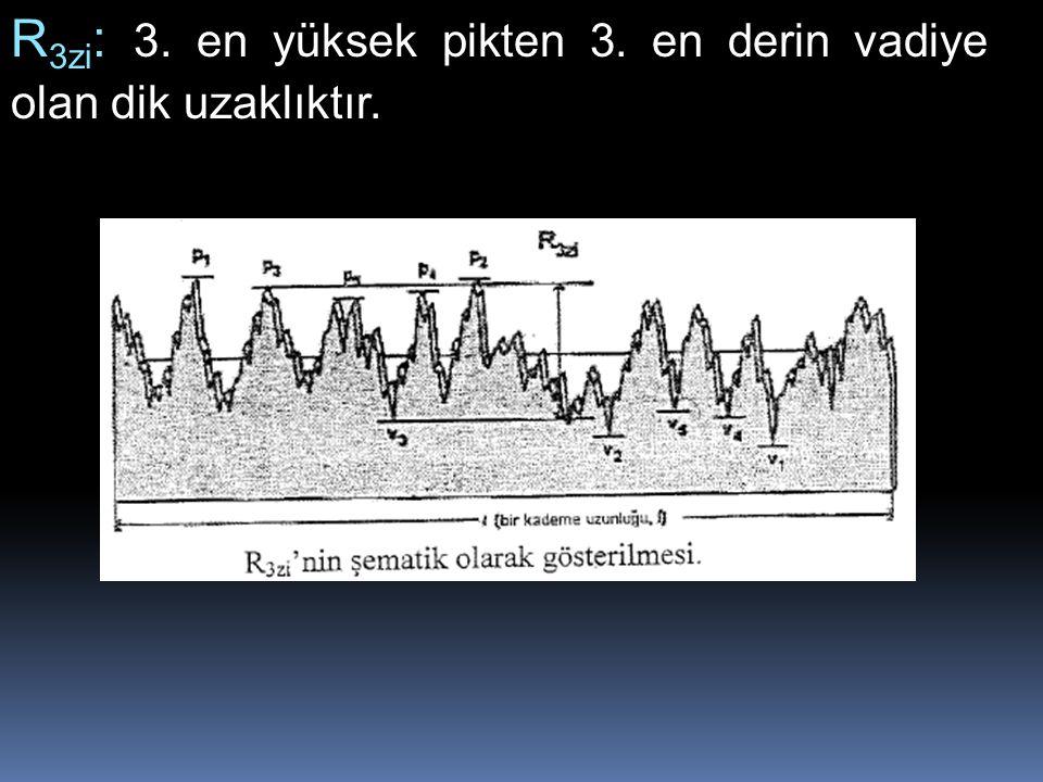 R3zi: 3. en yüksek pikten 3. en derin vadiye olan dik uzaklıktır.