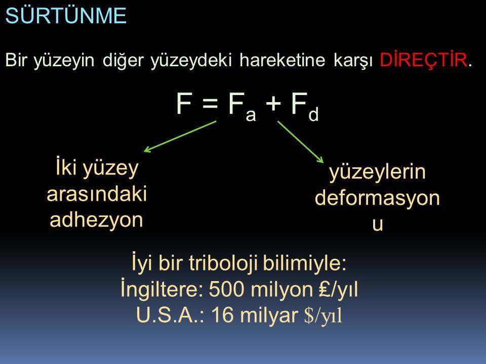 F = Fa + Fd SÜRTÜNME İki yüzey arasındaki adhezyon