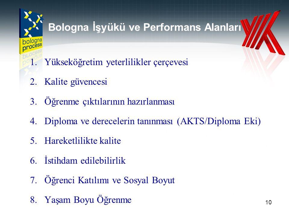 Bologna İşyükü ve Performans Alanları