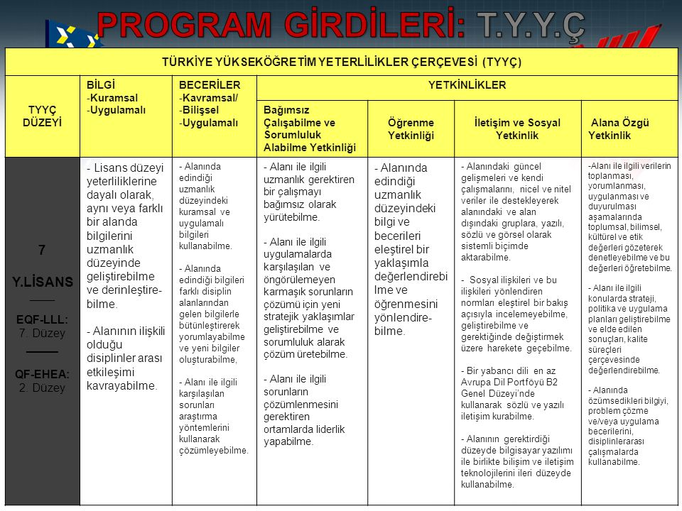 PROGRAM GİRDİLERİ: T.Y.Y.Ç