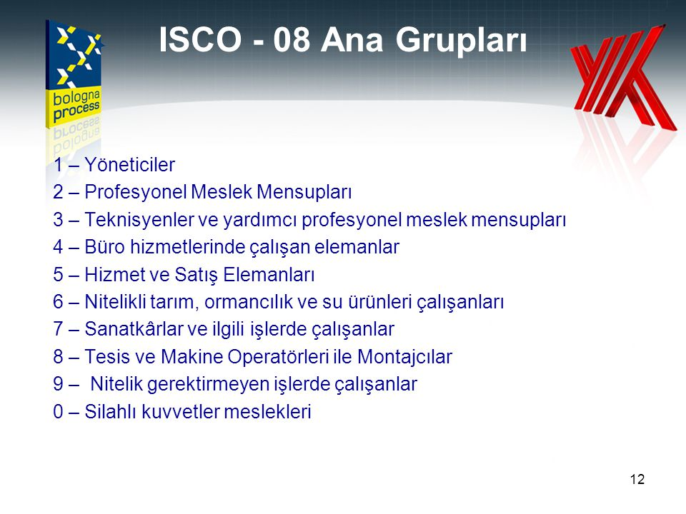 ISCO - 08 Ana Grupları 1 – Yöneticiler