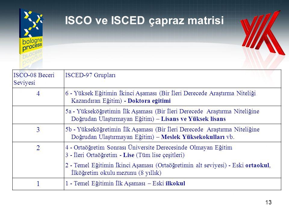 ISCO ve ISCED çapraz matrisi