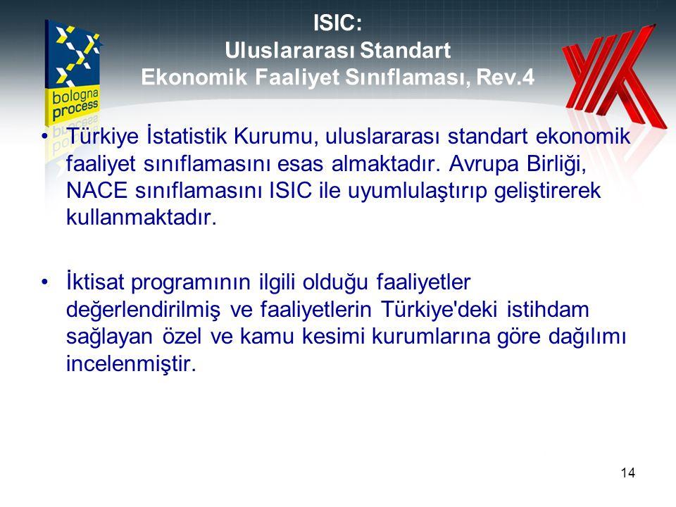 ISIC: Uluslararası Standart Ekonomik Faaliyet Sınıflaması, Rev.4
