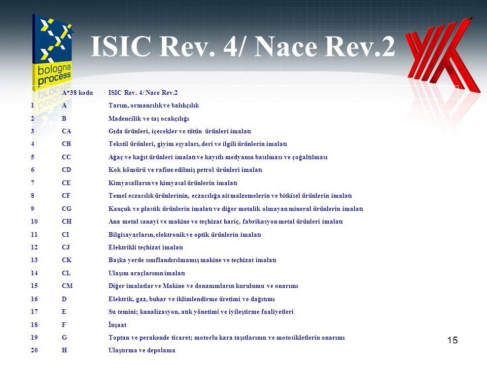 ISIC Rev. 4/ Nace Rev.2 A*38 kodu ISIC Rev. 4/ Nace Rev.2 1 A