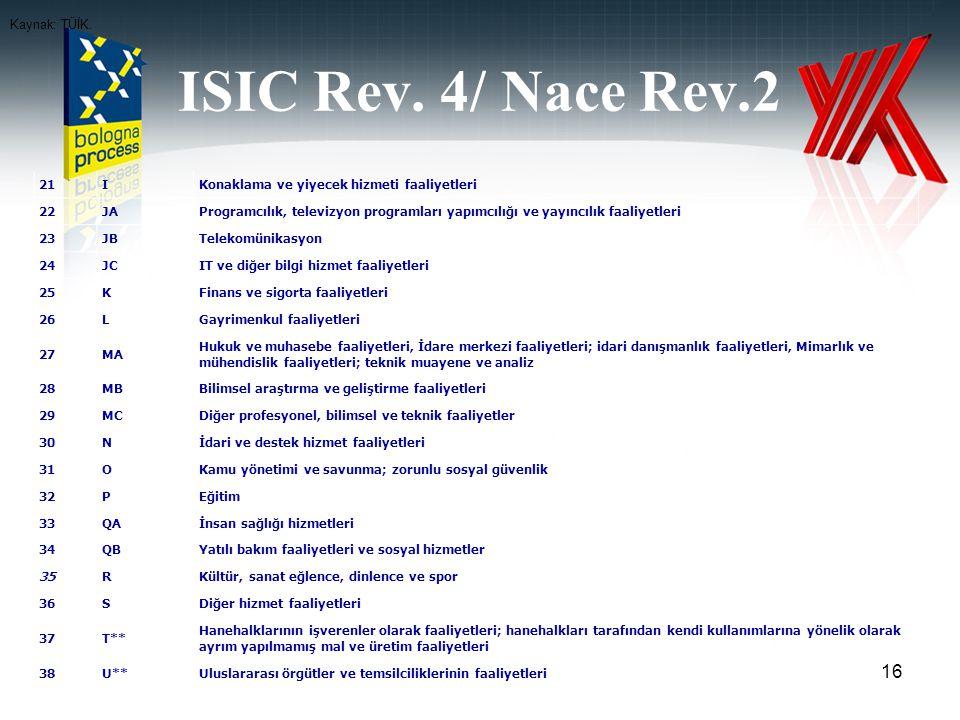 ISIC Rev. 4/ Nace Rev.2 Kaynak: TÜİK. 21 I