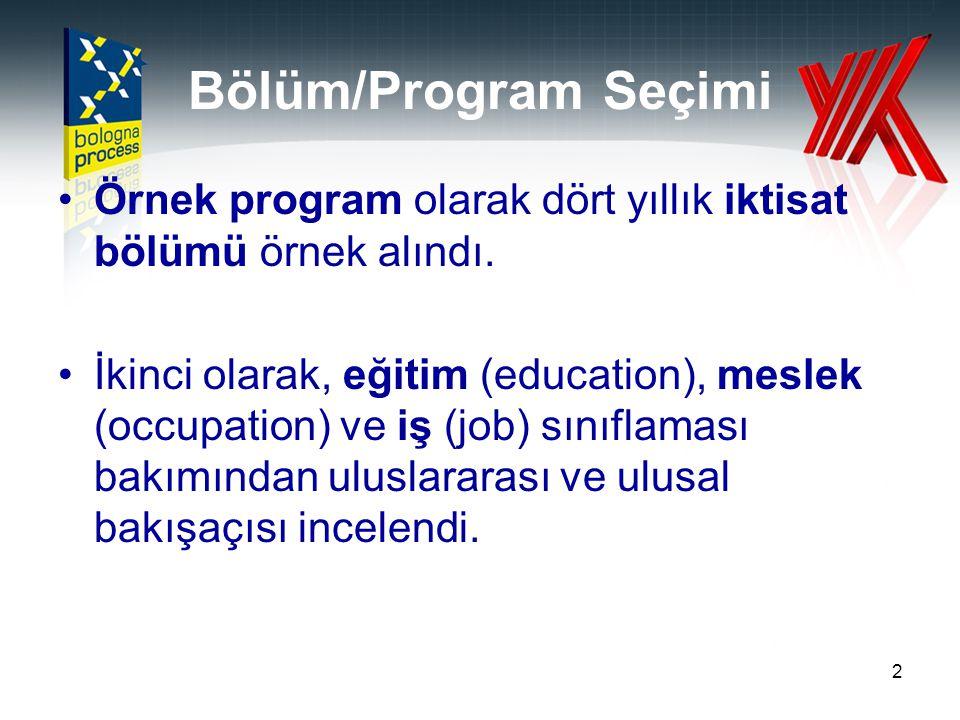 Bölüm/Program Seçimi Örnek program olarak dört yıllık iktisat bölümü örnek alındı.
