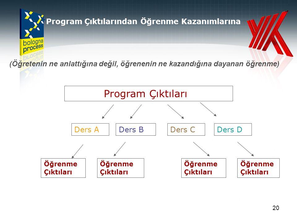 Program Çıktıları Program Çıktılarından Öğrenme Kazanımlarına