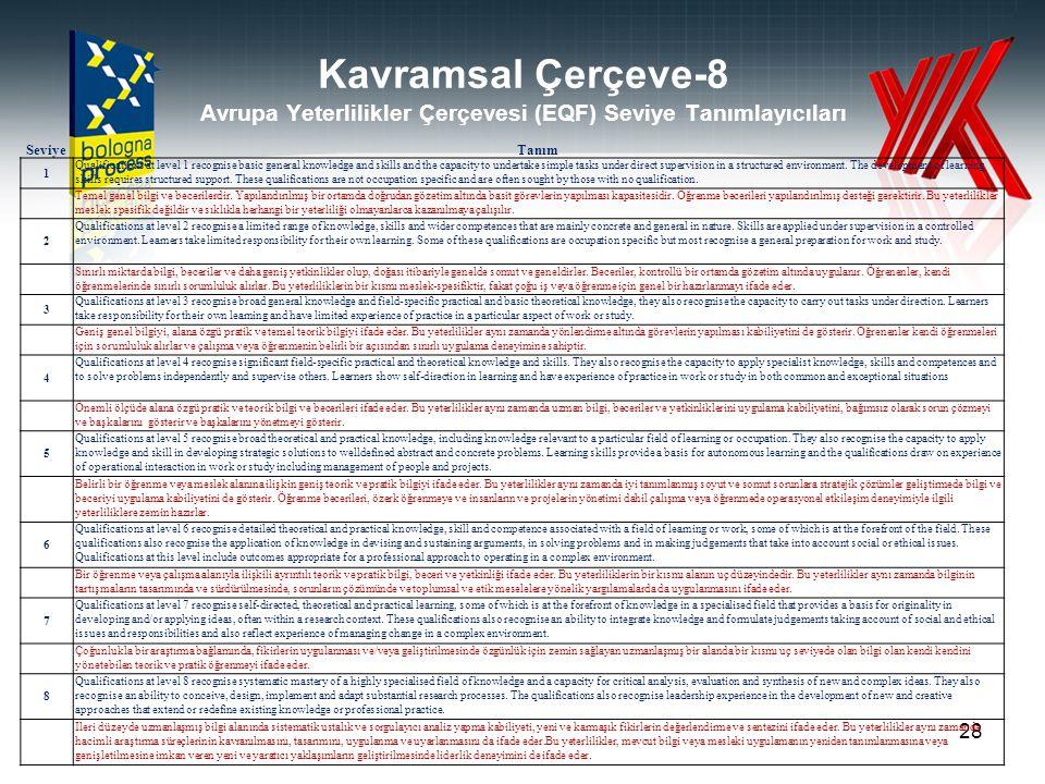 Kavramsal Çerçeve-8 Avrupa Yeterlilikler Çerçevesi (EQF) Seviye Tanımlayıcıları