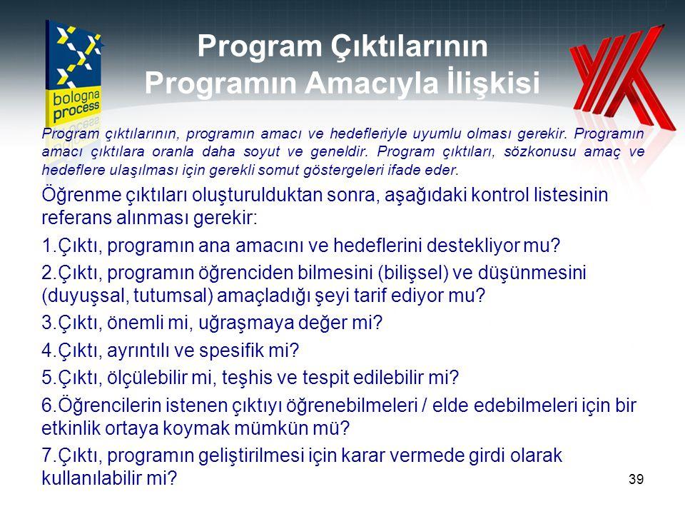 Program Çıktılarının Programın Amacıyla İlişkisi
