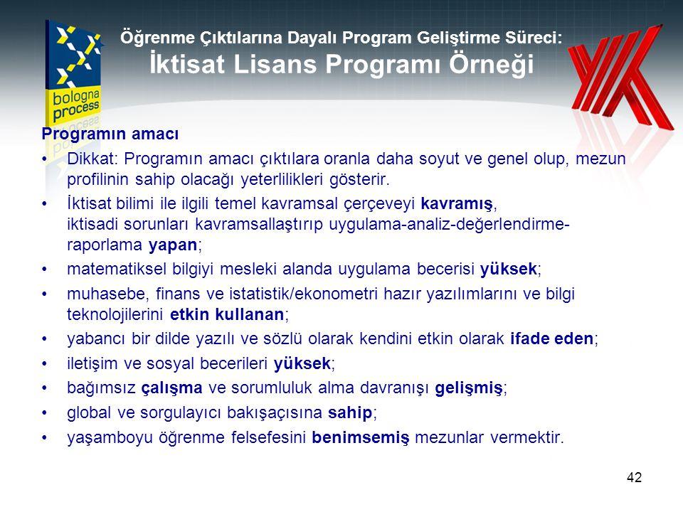 Öğrenme Çıktılarına Dayalı Program Geliştirme Süreci: İktisat Lisans Programı Örneği