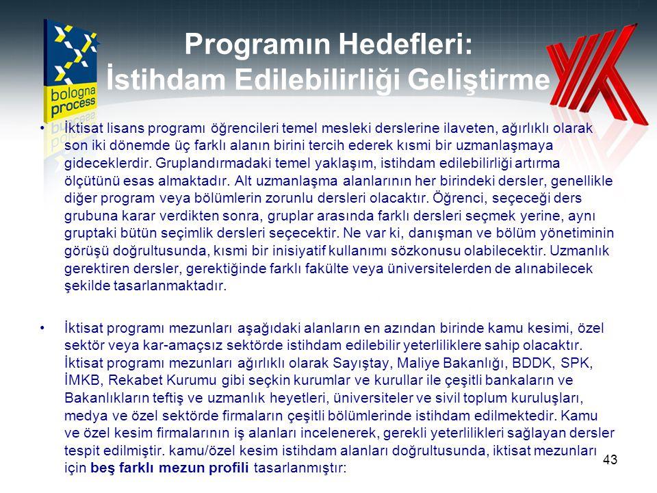 Programın Hedefleri: İstihdam Edilebilirliği Geliştirme