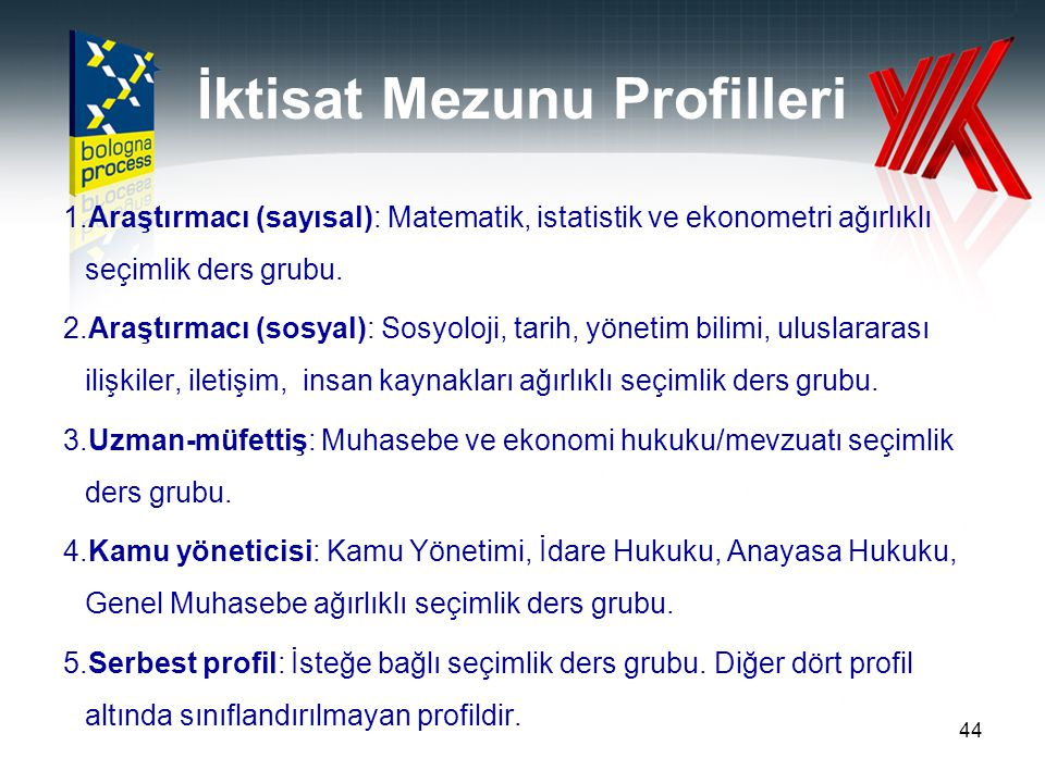 İktisat Mezunu Profilleri
