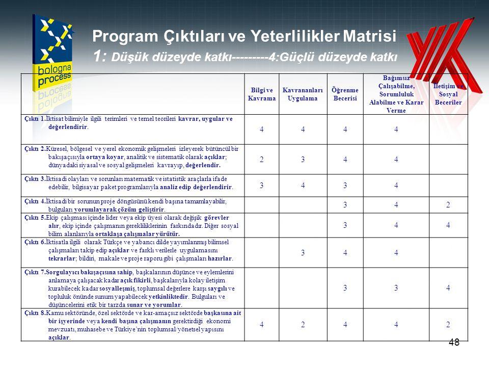 Program Çıktıları ve Yeterlilikler Matrisi 1: Düşük düzeyde katkı---------4:Güçlü düzeyde katkı