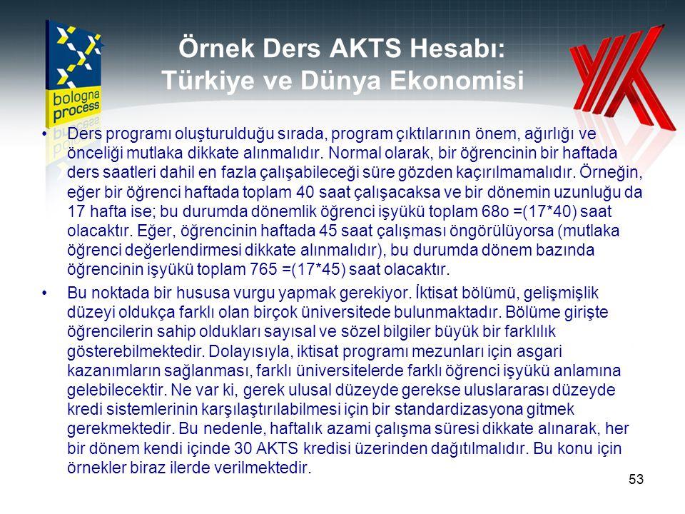 Örnek Ders AKTS Hesabı: Türkiye ve Dünya Ekonomisi