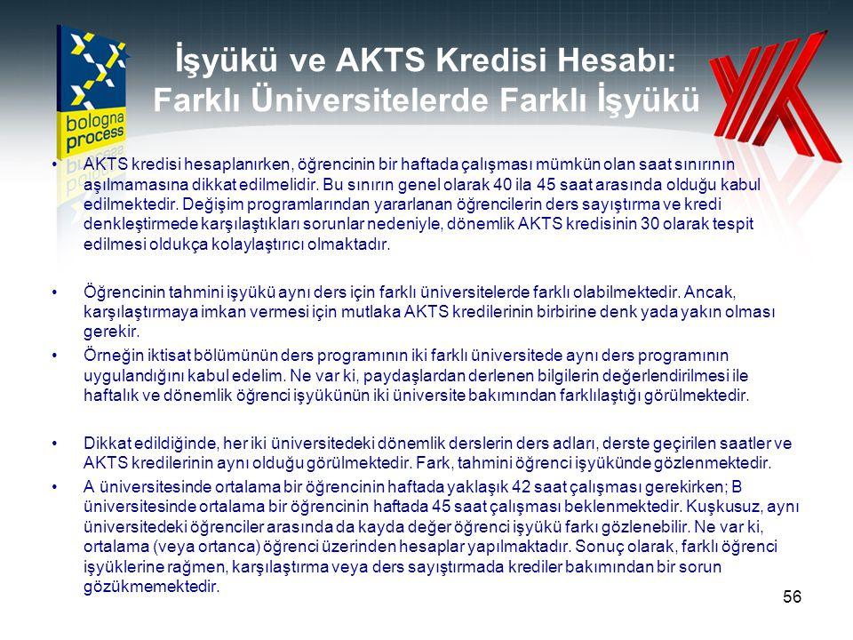 İşyükü ve AKTS Kredisi Hesabı: Farklı Üniversitelerde Farklı İşyükü
