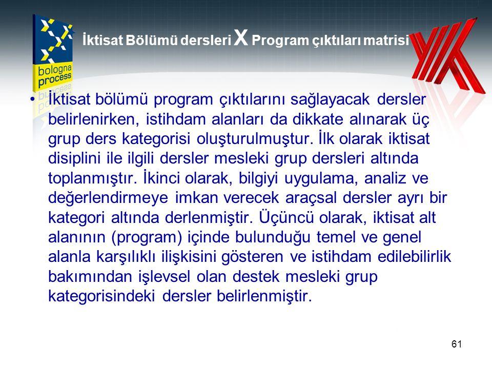 İktisat Bölümü dersleri X Program çıktıları matrisi