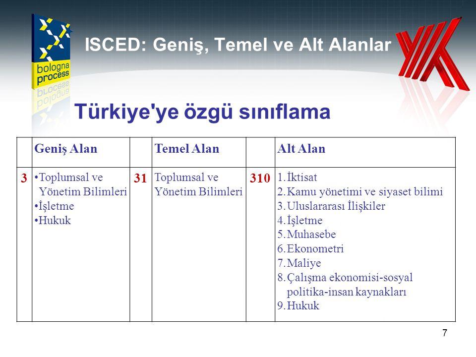 ISCED: Geniş, Temel ve Alt Alanlar