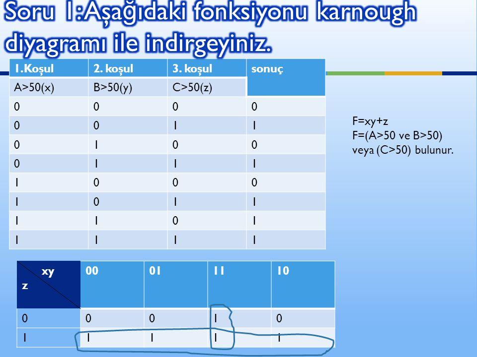 Soru 1: Aşağıdaki fonksiyonu karnough diyagramı ile indirgeyiniz.