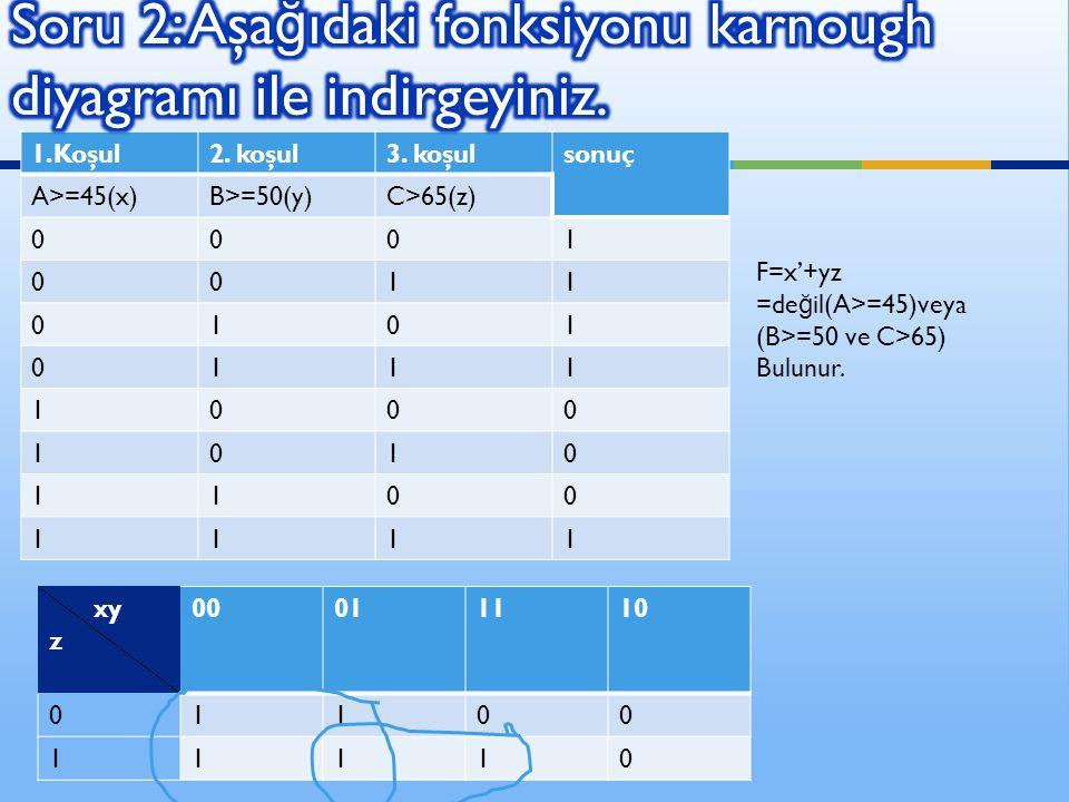 Soru 2: Aşağıdaki fonksiyonu karnough diyagramı ile indirgeyiniz.