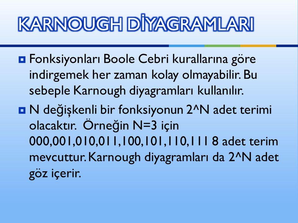 KARNOUGH DİYAGRAMLARI