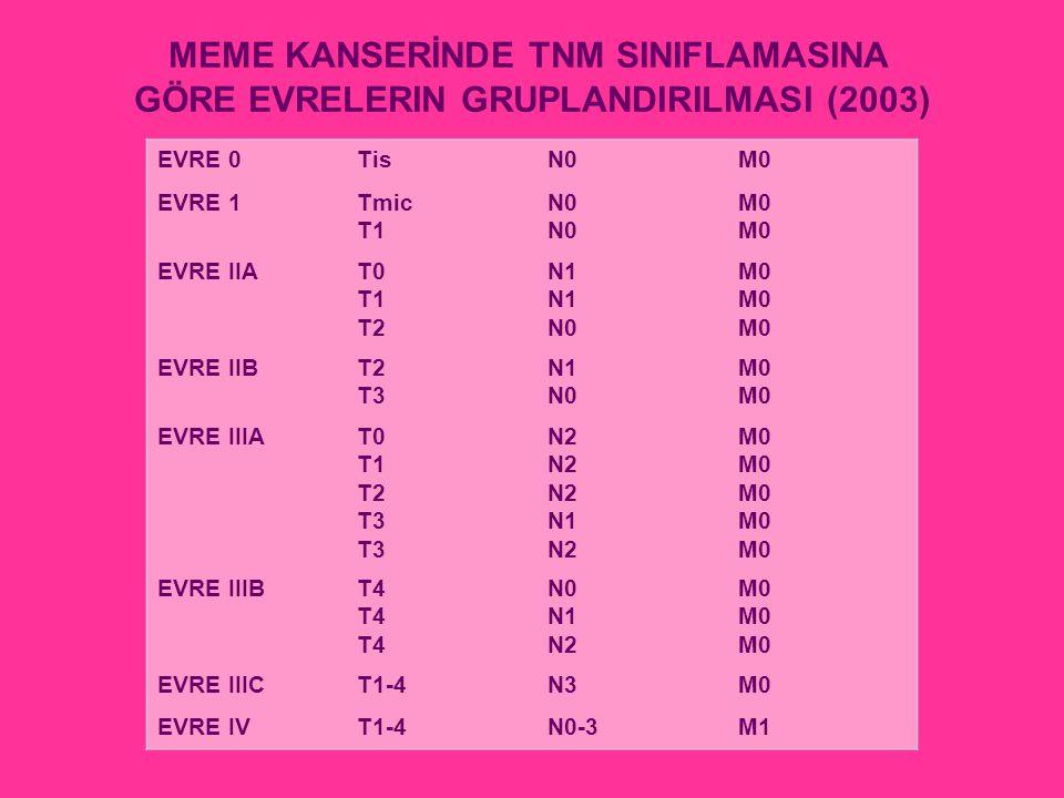 MEME KANSERİNDE TNM SINIFLAMASINA