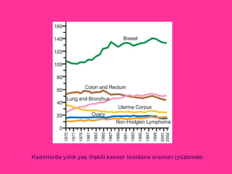 Kadınlarda yıllık yaş ilişkili kanser insidans oranları (yüzbinde)