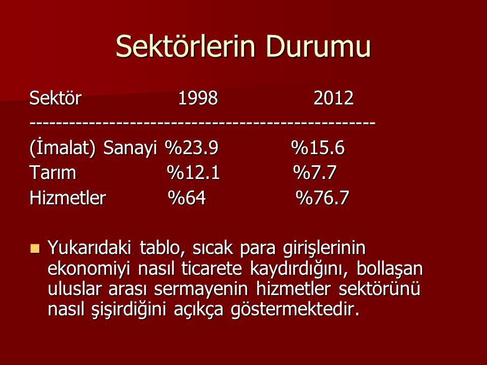 Sektörlerin Durumu Sektör 1998 2012