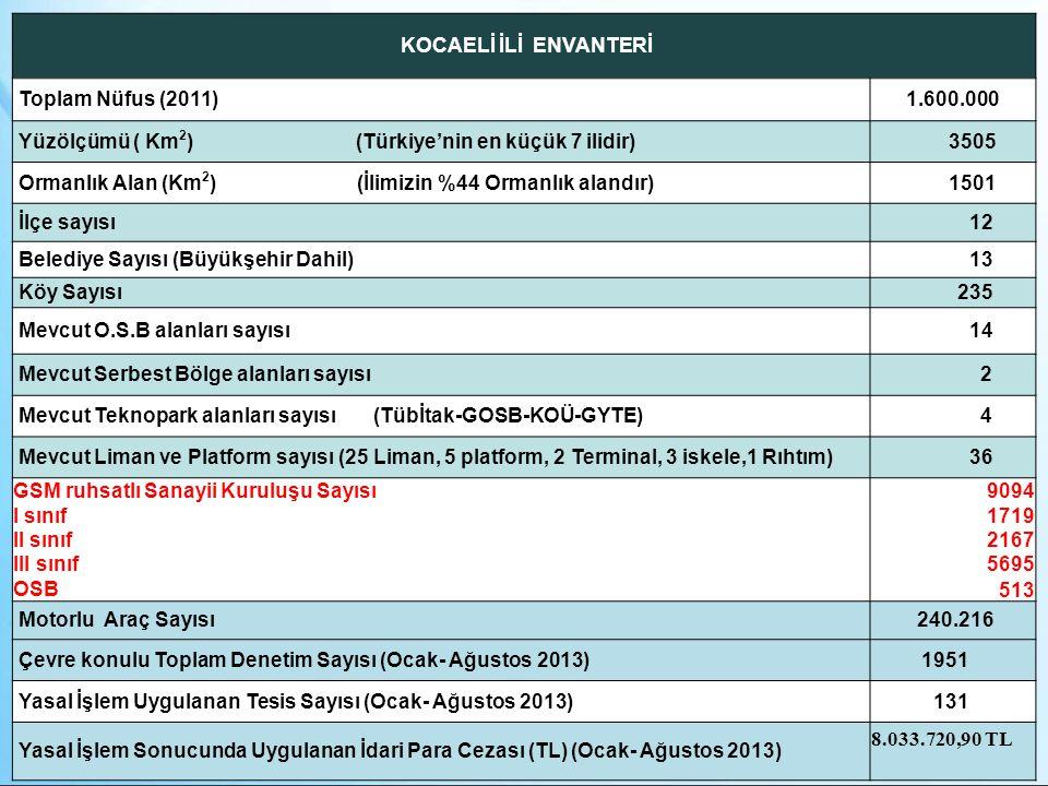 KOCAELİ İLİ ENVANTERİ Toplam Nüfus (2011) 1.600.000. Yüzölçümü ( Km2) (Türkiye'nin en küçük 7 ilidir)