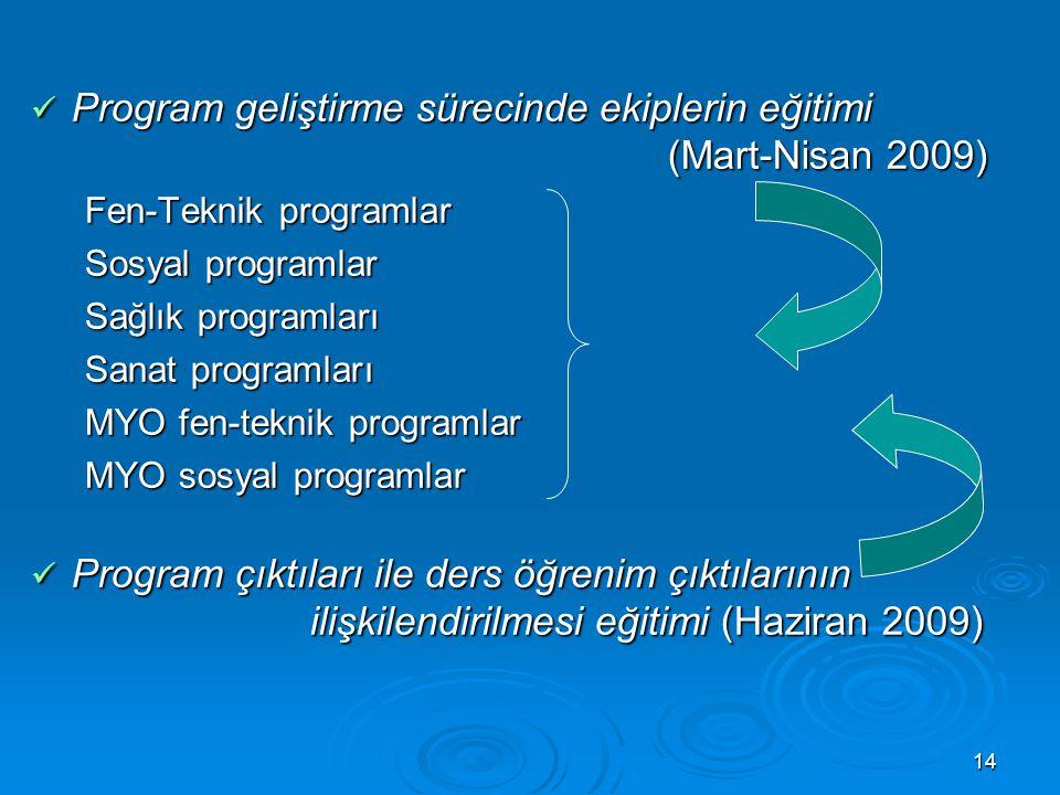 Program geliştirme sürecinde ekiplerin eğitimi (Mart-Nisan 2009)