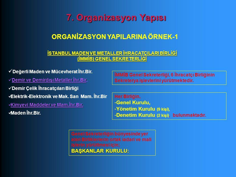 ORGANİZASYON YAPILARINA ÖRNEK-1