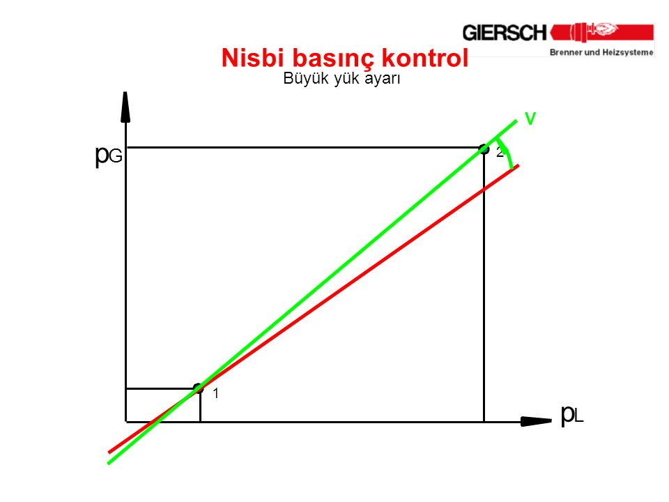 p G L 2 1 Nisbi basınç kontrol Büyük yük ayarı V