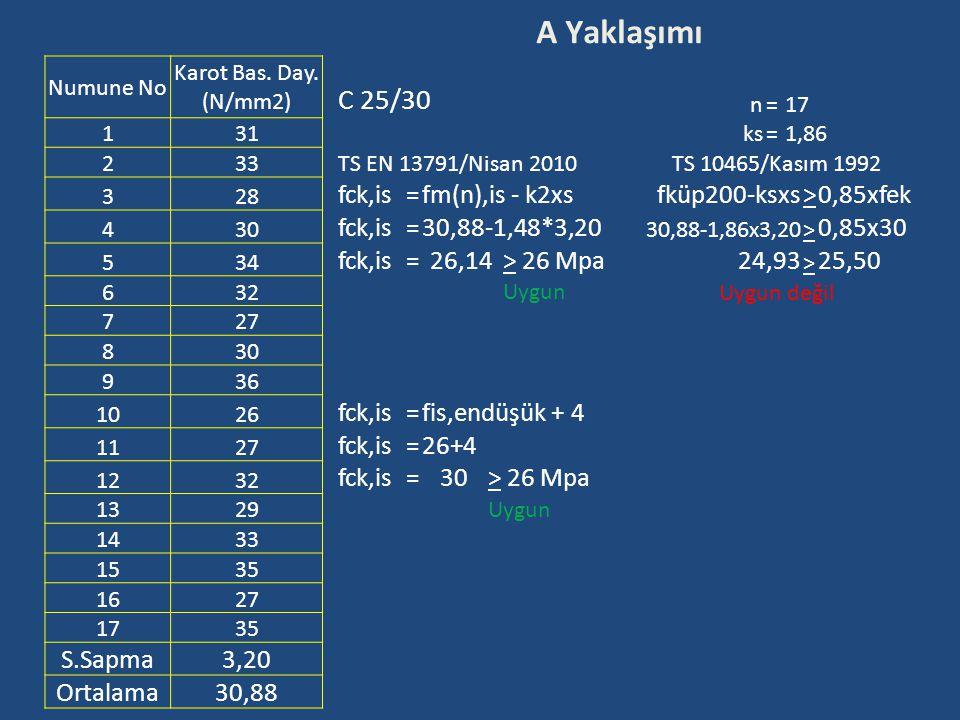 A Yaklaşımı C 25/30 fck,is fm(n),is - k2xs fküp200-ksxs > 0,85xfek
