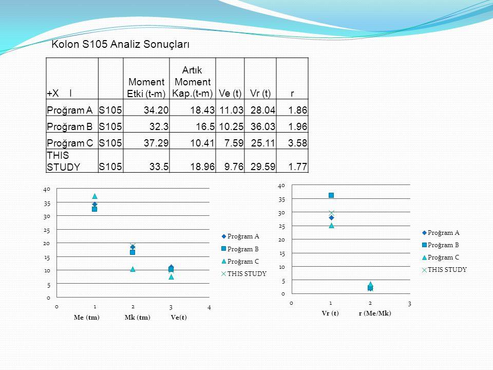 Kolon S105 Analiz Sonuçları