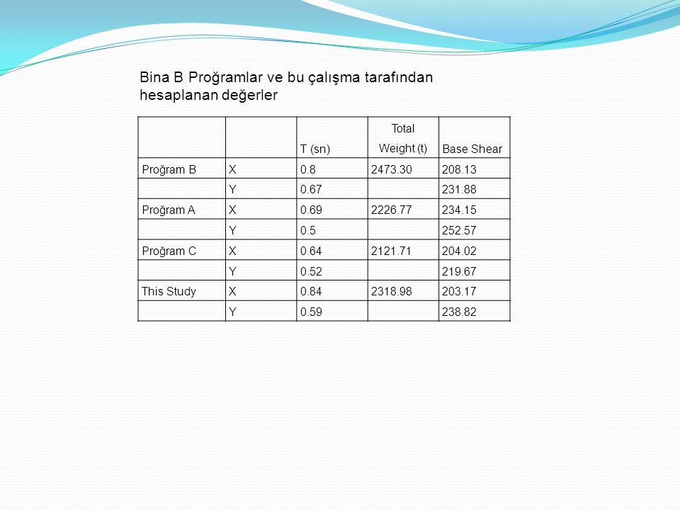 Bina B Proğramlar ve bu çalışma tarafından hesaplanan değerler