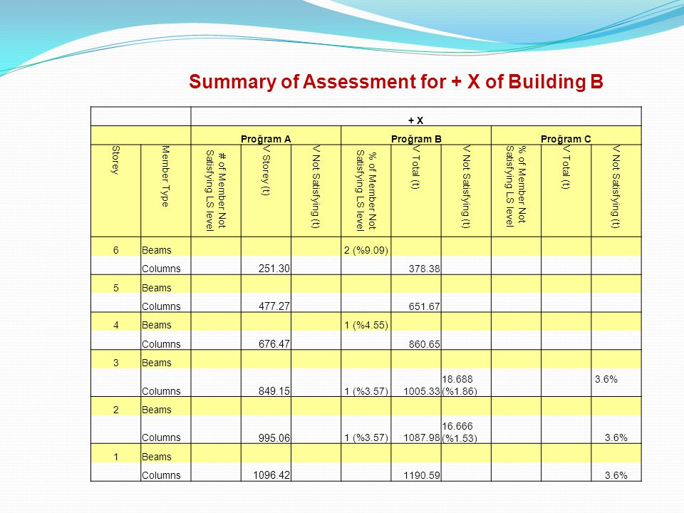 Summary of Assessment for + X of Building B