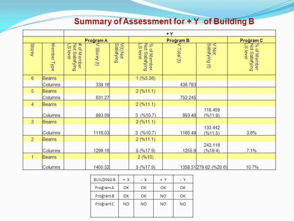 Summary of Assessment for + Y of Building B