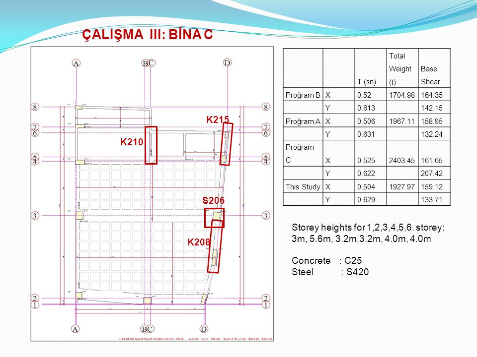 ÇALIŞMA III: BİNA C T (sn) Total Weight (t) Base Shear. Proğram B. X. 0.52. 1704.98. 164.35.