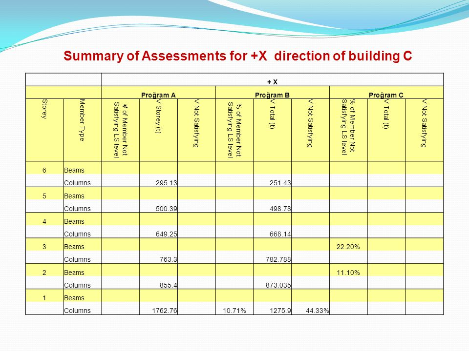 Summary of Assessments for +X direction of building C